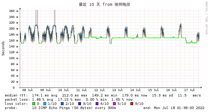 Wikihost 美国 9929线路  徐州电信