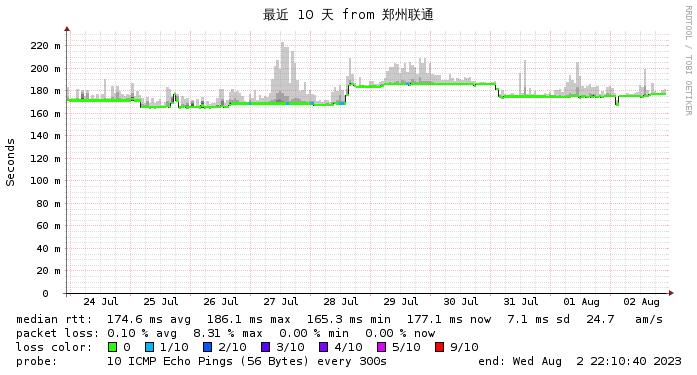 Wikihost 美国 9929线路  徐州联通