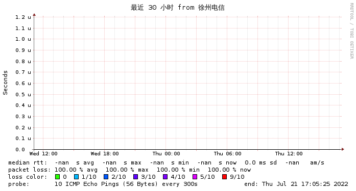 CenterHop 新加坡 Singtel  电信线路
